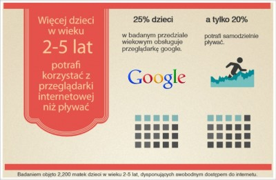 więcej dzieci potrafi googlować niż pływać