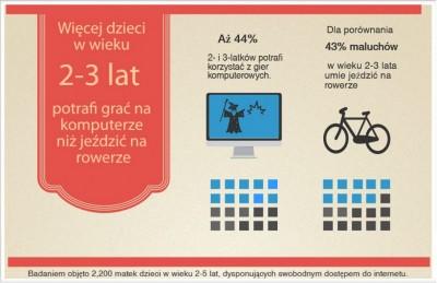 więcej dzieci potrafi używać komputar niż rower